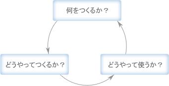 何をつくるか?→どうやって使うか?→どうやって使うか?